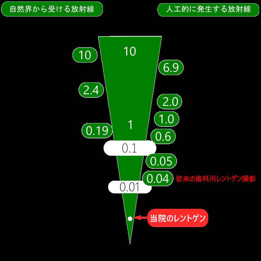 放射線量の比較図